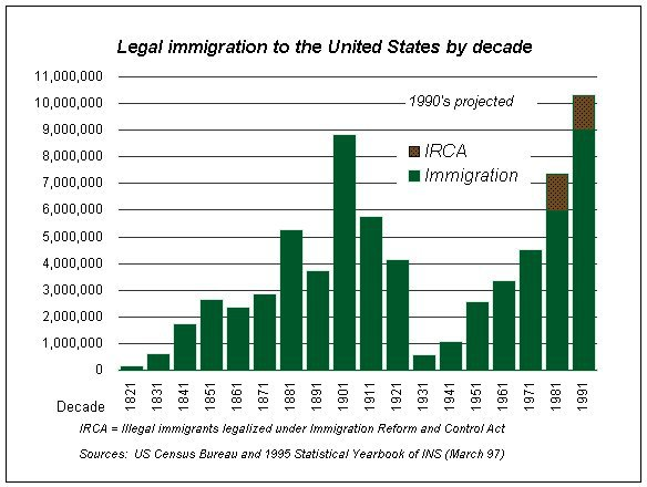 immigration in us Chinese immigration and the chinese exclusion acts in the 1850 s, chinese workers migrated to the united states, first to work in the gold mines, but also to take agricultural jobs, and factory work, especially in the garment industry.