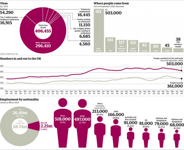 Immigration in the uk numbers
